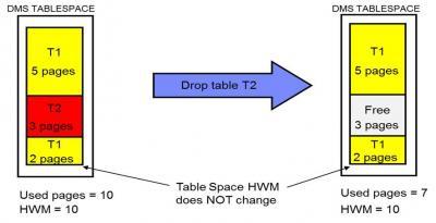 DB2DART-Featured-Image
