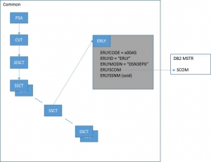 DB2 Subsystems