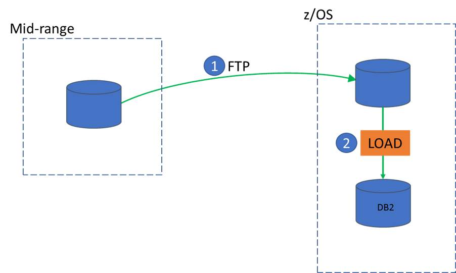 Confessions of a DB2 Geek | ZLOAD - Mid-Range Data LOAD into
