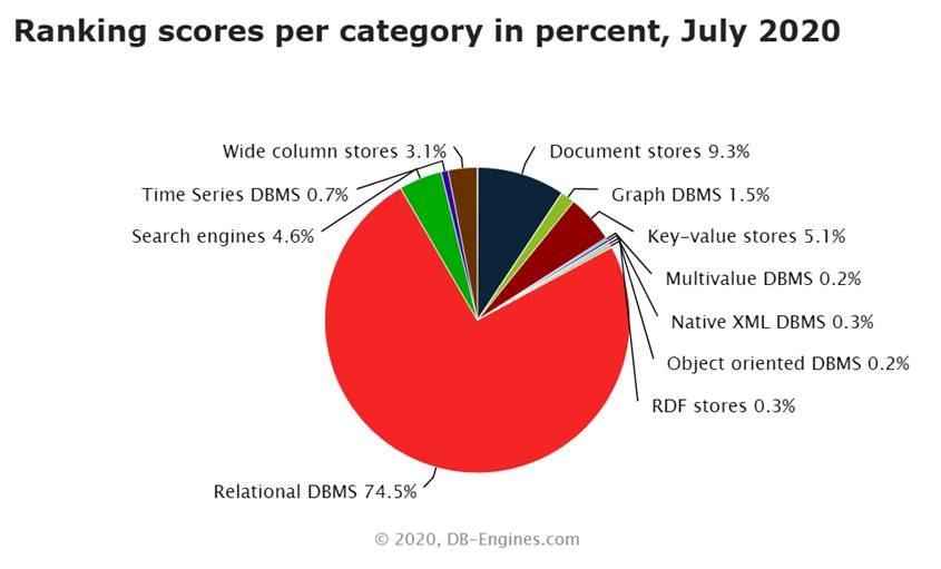DB2 Nebula Graph Relational Databases