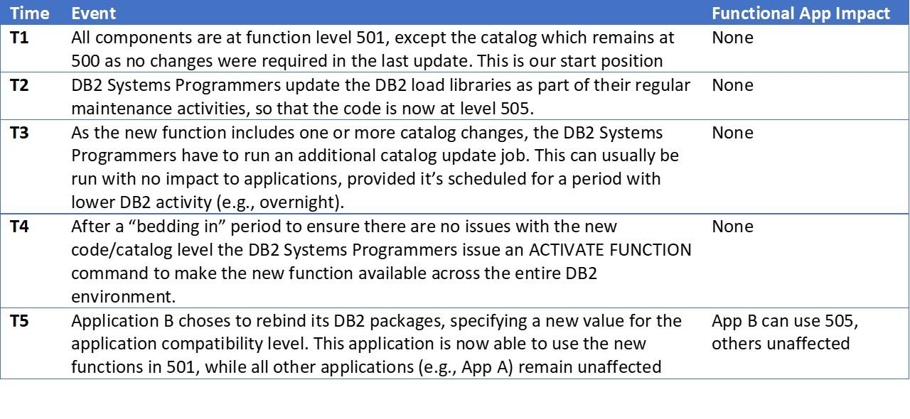 DB2 Function Level Upgrades
